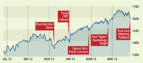 Stock Market Jitters in 2013