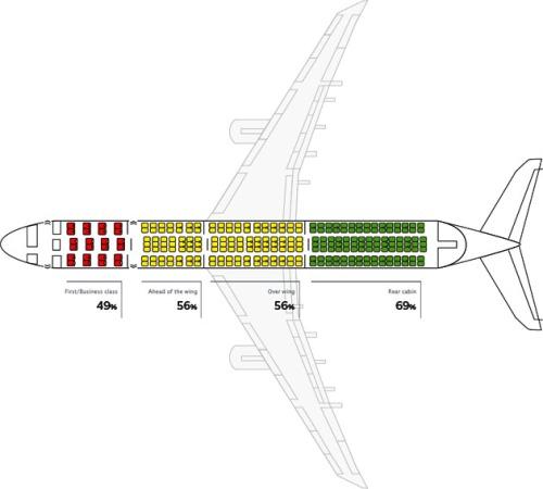 Aircraft Chance o Survival from popularmechanics