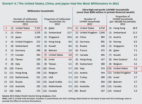 MIllionaires Chart