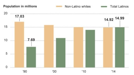 Latinos outnumber Whites in Calfornia