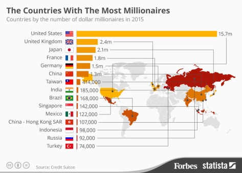 Countries with the most millionaires